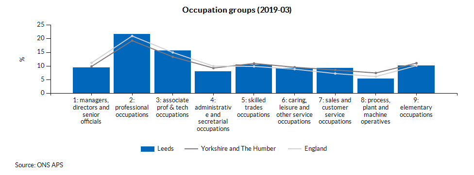 Occupation groups (2019-03)