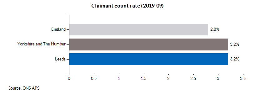 Claimant count rate (2019-09)