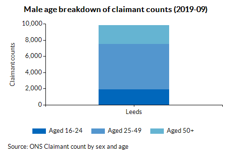 Male age breakdown of claimant counts (2019-09)