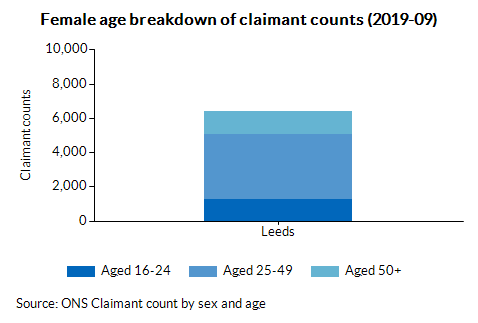 Female age breakdown of claimant counts (2019-09)