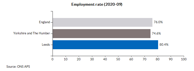 Employment rate (2020-09)
