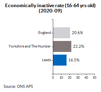 Economically inactive rate (16-64 yrs old) (2020-09)