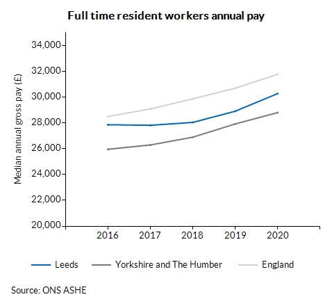 Full time resident workers annual pay