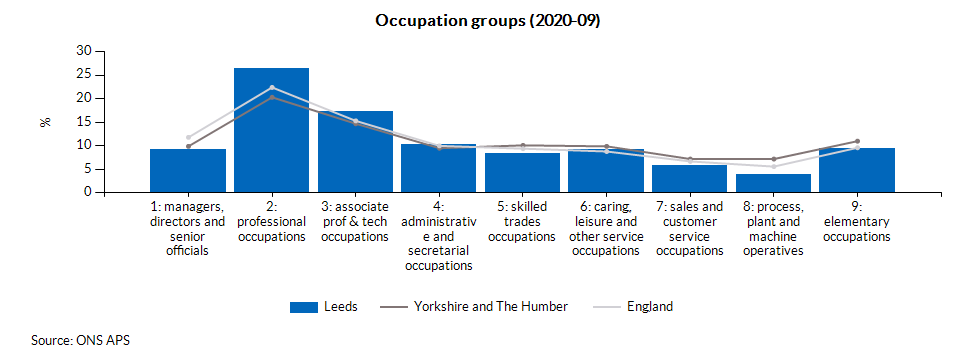 Occupation groups (2020-09)