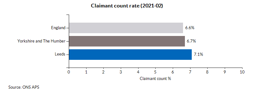 Claimant count rate (2021-02)