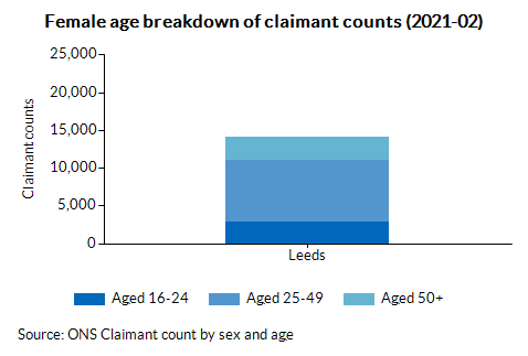 Female age breakdown of claimant counts (2021-02)