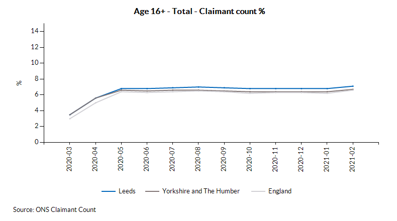 Age 16+ - Total - Claimant count %