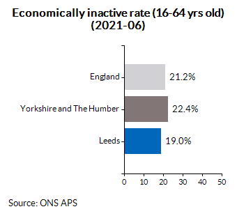 Economically inactive rate (16-64 yrs old) (2021-06)