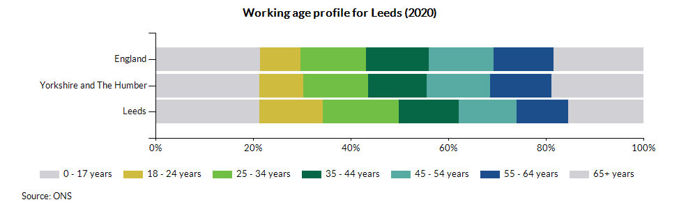 Working age profile for Leeds (2020)