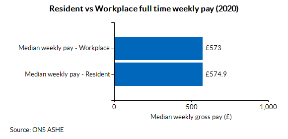 Resident vs Workplace full time weekly pay (2020)