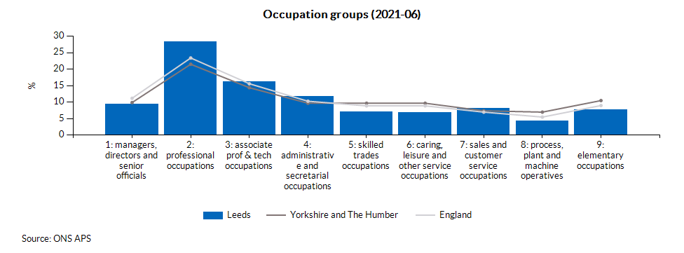 Occupation groups (2021-06)