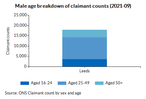 Male age breakdown of claimant counts (2021-09)