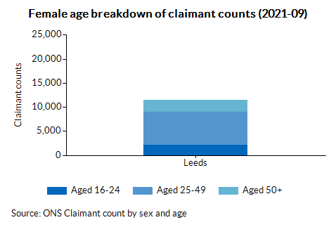 Female age breakdown of claimant counts (2021-09)