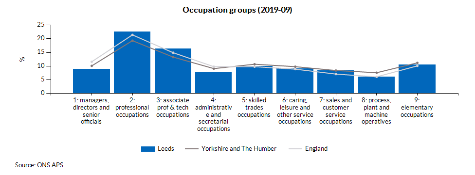 Occupation groups (2019-09)