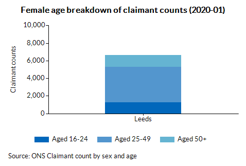 Female age breakdown of claimant counts (2020-01)