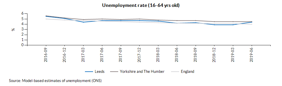 Unemployment rate (16-64 yrs old)