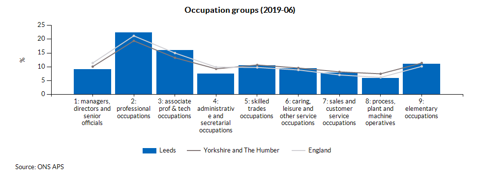 Occupation groups (2019-06)