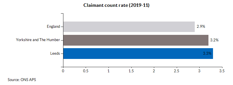 Claimant count rate (2019-11)