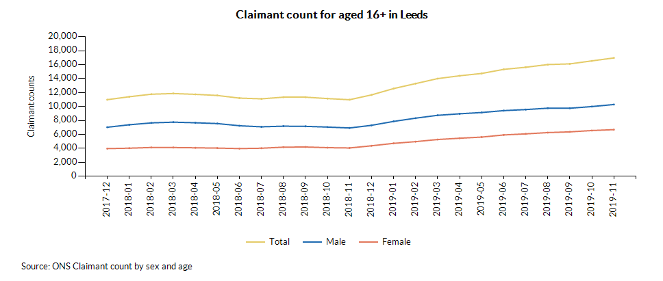 Claimant count for aged 16+ in Leeds over time