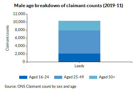Male age breakdown of claimant counts (2019-11)