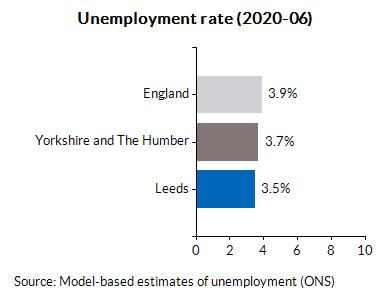 Unemployment rate (2020-06)