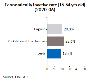 Economically inactive rate (16-64 yrs old) (2020-06)