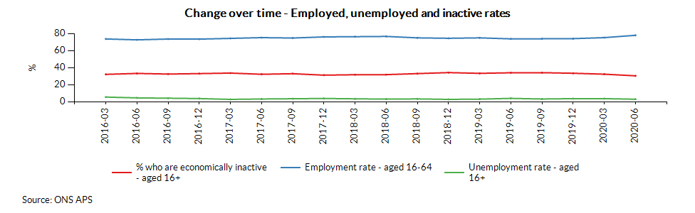 Change over time - Employed, unemployed and inactive rates