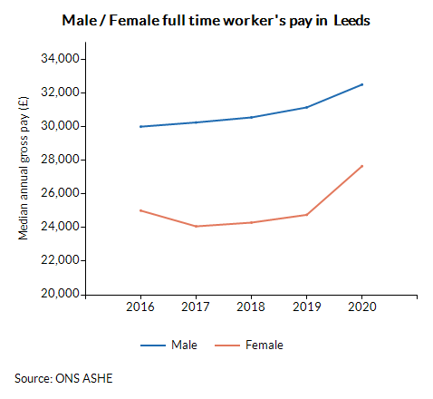 Male / Female full time worker's pay in  Leeds