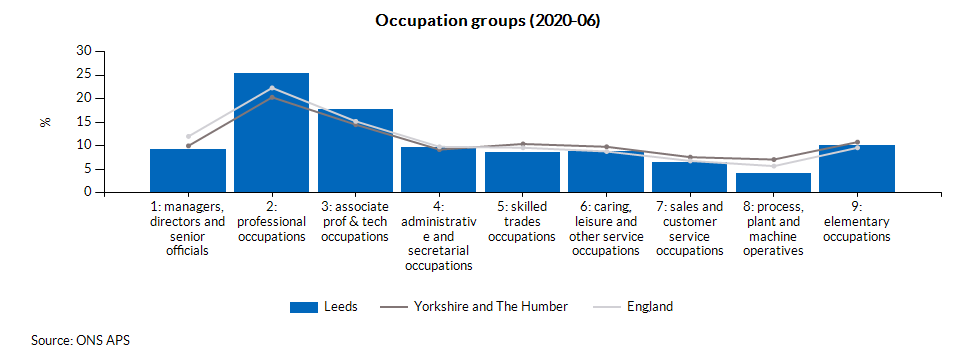 Occupation groups (2020-06)
