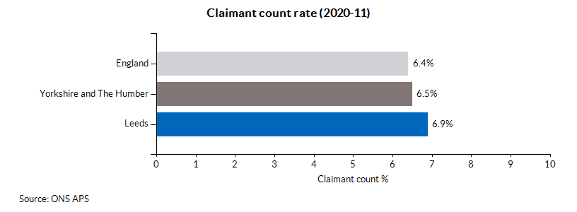 Claimant count rate (2020-11)