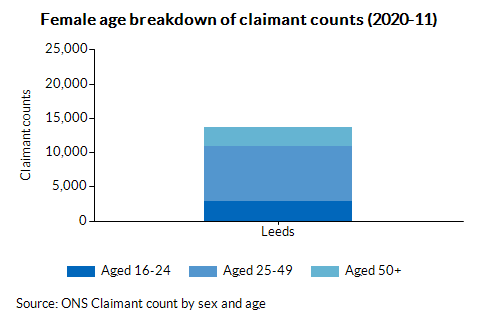 Female age breakdown of claimant counts (2020-11)