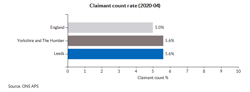 Claimant count rate (2020-04)