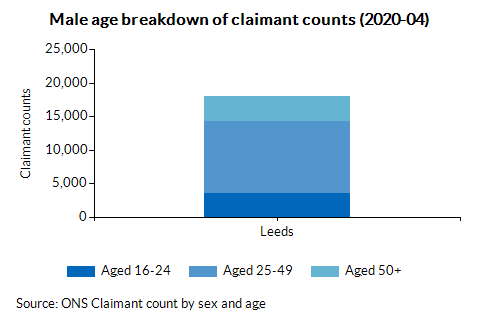Male age breakdown of claimant counts (2020-04)
