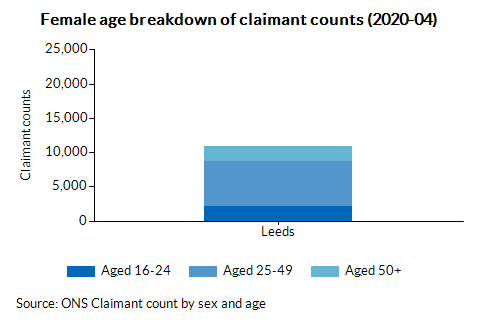 Female age breakdown of claimant counts (2020-04)
