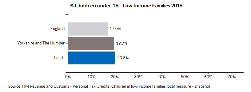 Chart for Leeds using % Children under 16 - Low Income Families