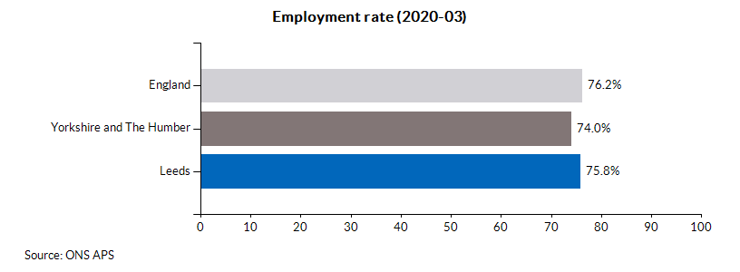 Employment rate (2020-03)