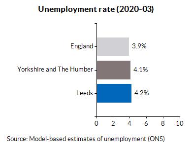 Unemployment rate (2020-03)