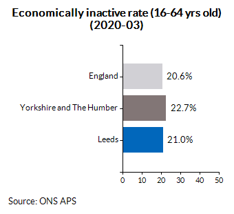 Economically inactive rate (16-64 yrs old) (2020-03)
