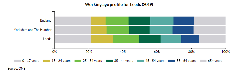 Working age profile for Leeds (2019)