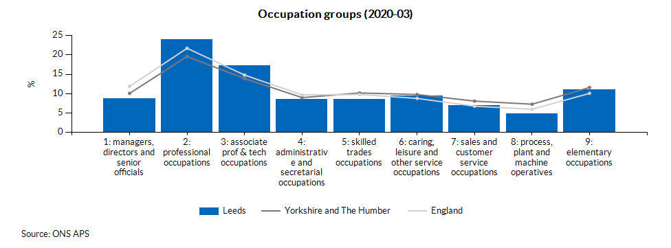 Occupation groups (2020-03)