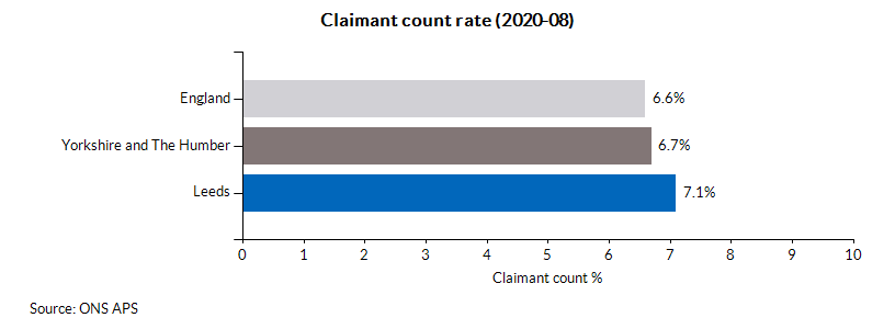Claimant count rate (2020-08)