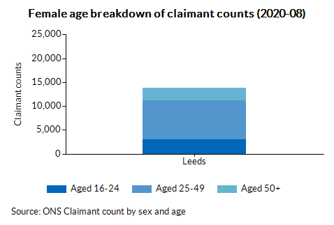 Female age breakdown of claimant counts (2020-08)