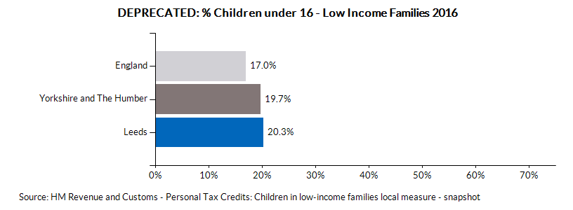 Chart for Leeds using DEPRECATED: % Children under 16 - Low Income Families