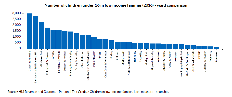 Number of children under 16 in low income families (2016) - ward comparison