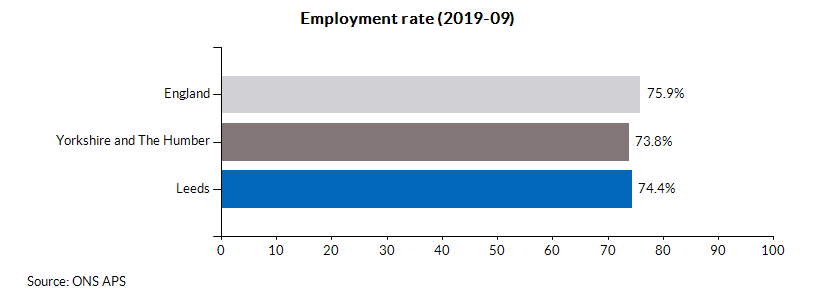 Employment rate (2019-09)