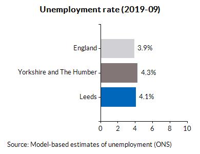 Unemployment rate (2019-09)