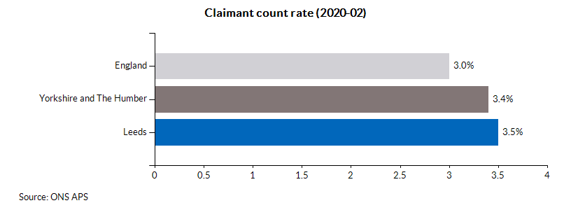 Claimant count rate (2020-02)