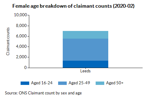 Female age breakdown of claimant counts (2020-02)