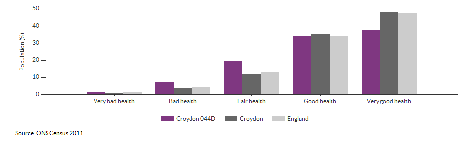 Self-reported health in Croydon 044D for 2011