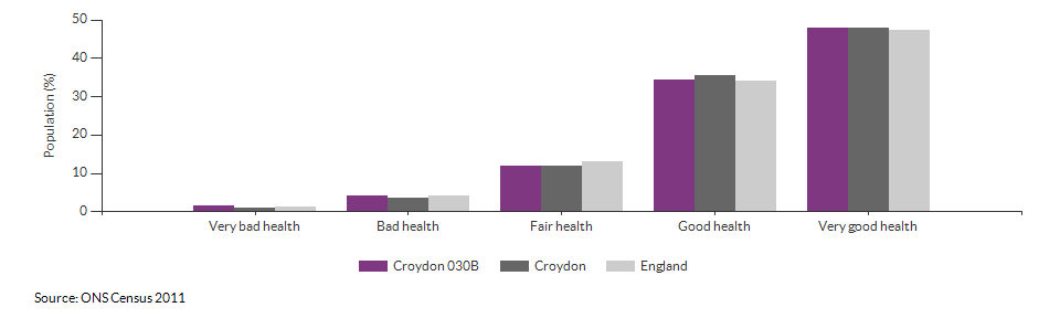 Self-reported health in Croydon 030B for 2011